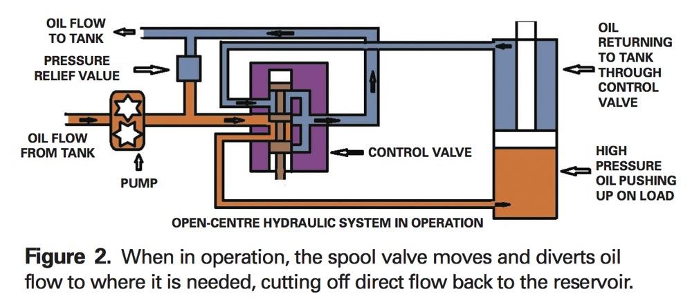 Understanding hydraulic systems - Grainews