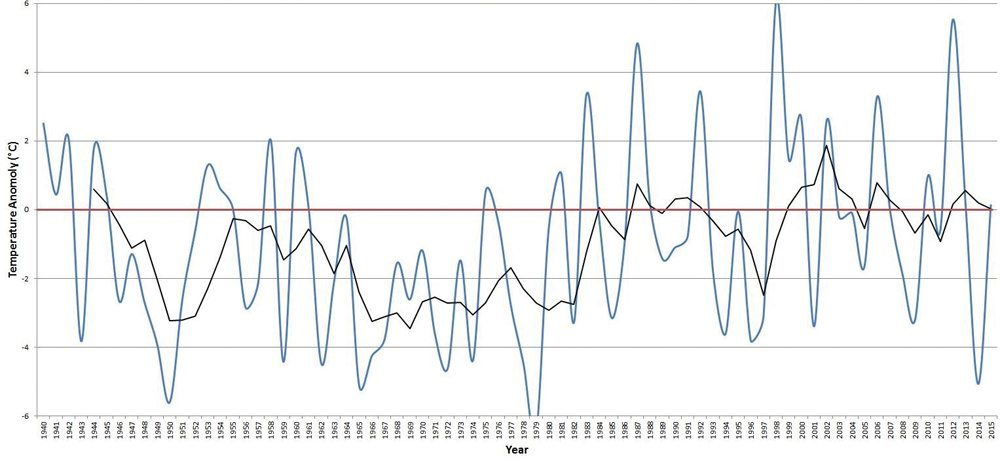 Winter temperature anomalies for Winnipeg, 1940 to 2015.